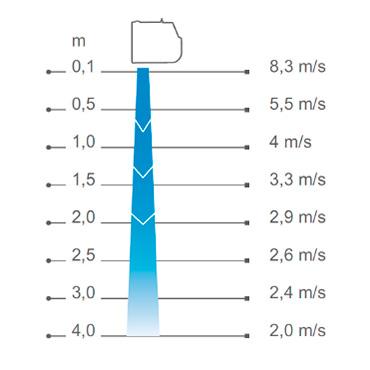 perfil-velocidad-del-aire
