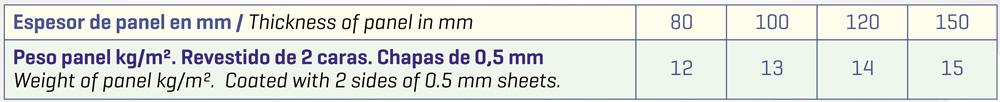 panel-industrial-impafri-2-especificaciones-tecnicos